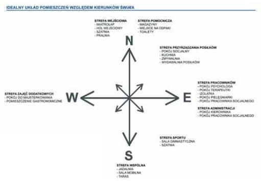 Schemat pożądanego usytuowania stref funkcjonalnych budynku Wigor wobec stron świata